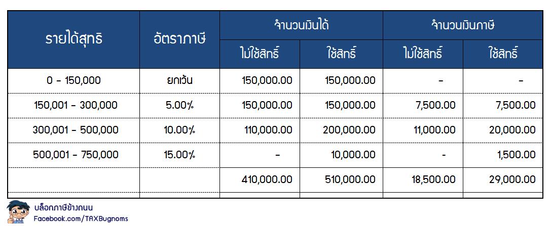 คำนวณภาษีเครดิตเงินปันผล