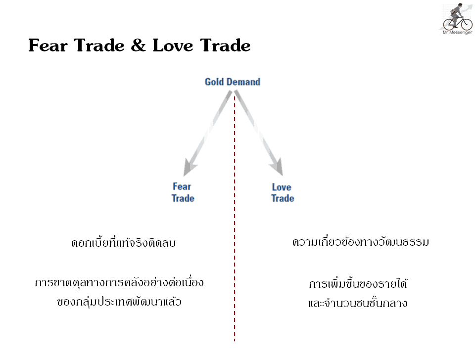 Love/Fear