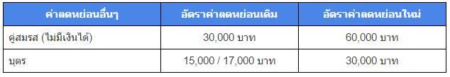ค่าลดหย่อนที่เปลี่ยนแปลงปี 2560