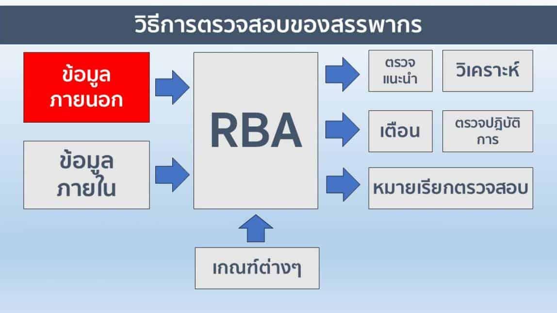 Thailand4.0-Presentation
